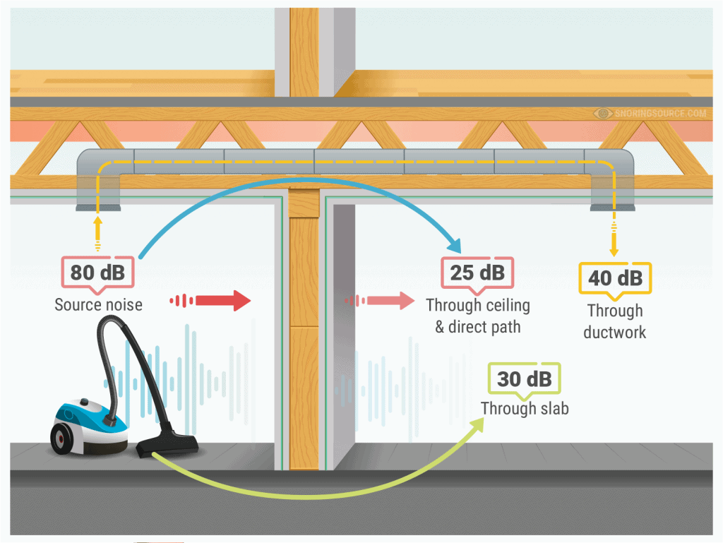 airborne noise transmission