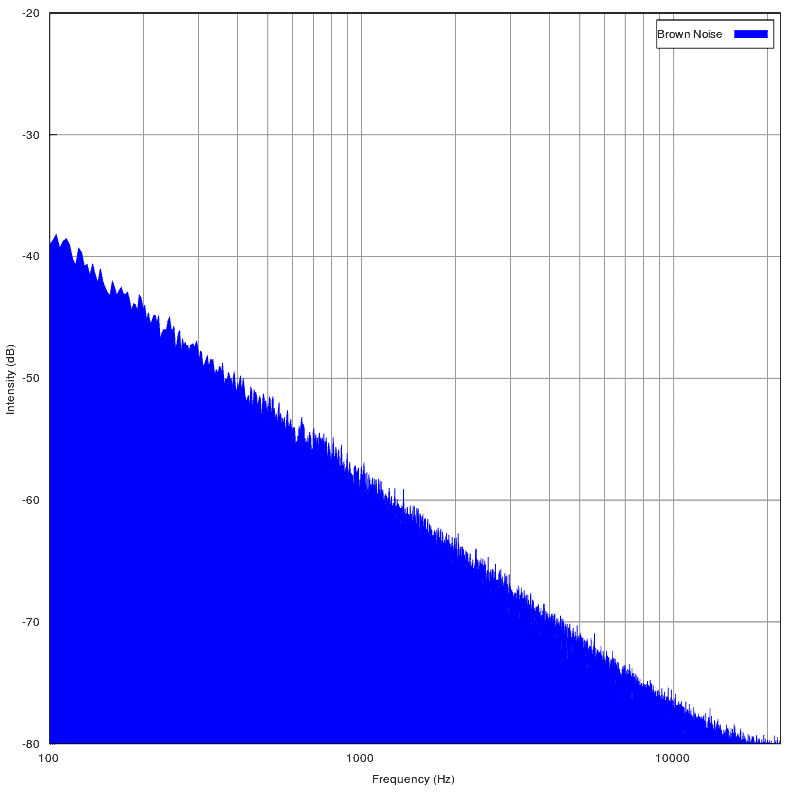 brown noise frequency