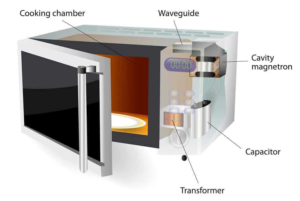 microwave diagram